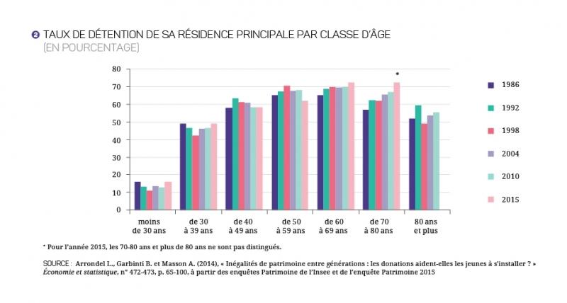 17-27-actions-critiques-fiscalite-logement-graphique_2.jpg