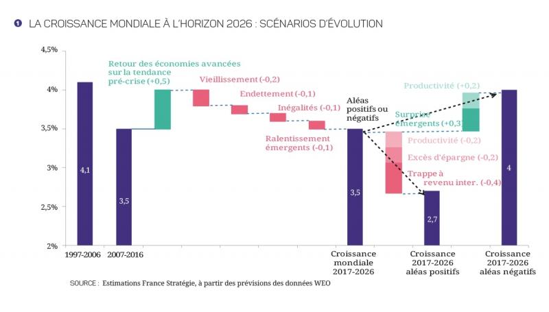 17-27-croissance-mondiale-graphiques-1-4.jpg
