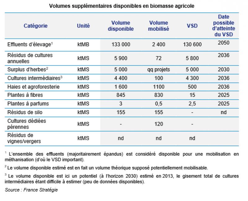 Biomasse agricole : quelles ressources pour quel potentiel - Graphique 3