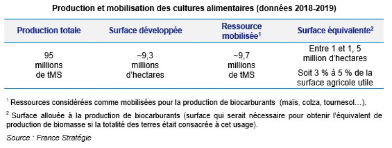 Biomasse agricole : quelles ressources pour quel potentiel - Graphique 4