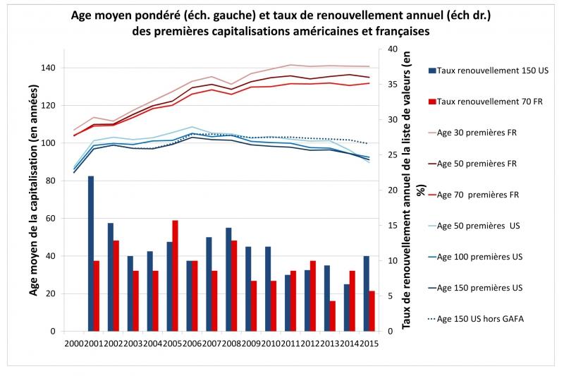 Age moyen pondéré (éch. gauche) et taux de renouvellement annuel (éch dr.) des premières capitalisations américaines et françaises