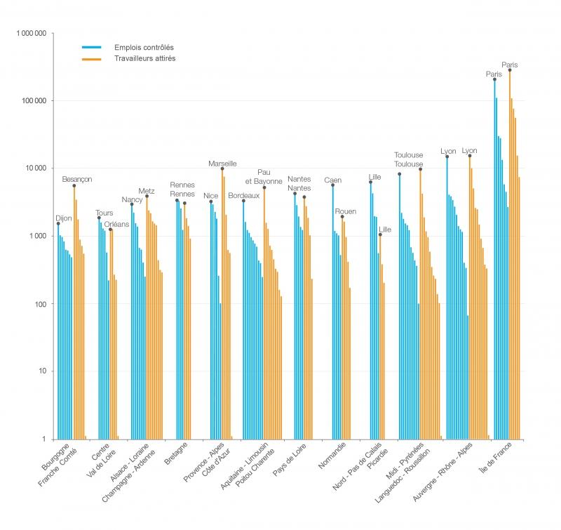 Nombre d'emplois contrôlés ou de travailleurs attirés par départements