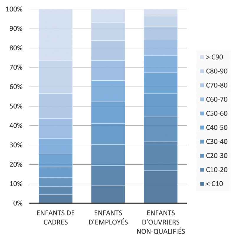 graphique-1-billet-mobilite-sociale.png