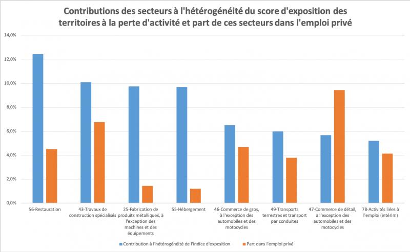 graphique-1_-_billet_vulnerabilite_zones_emploi.png