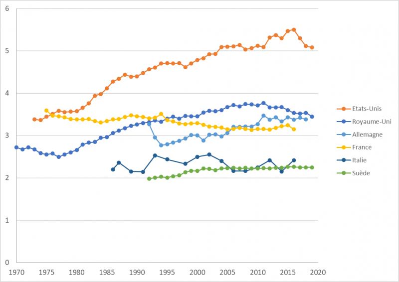 graphique-2-bille-mobilite-sociale.png