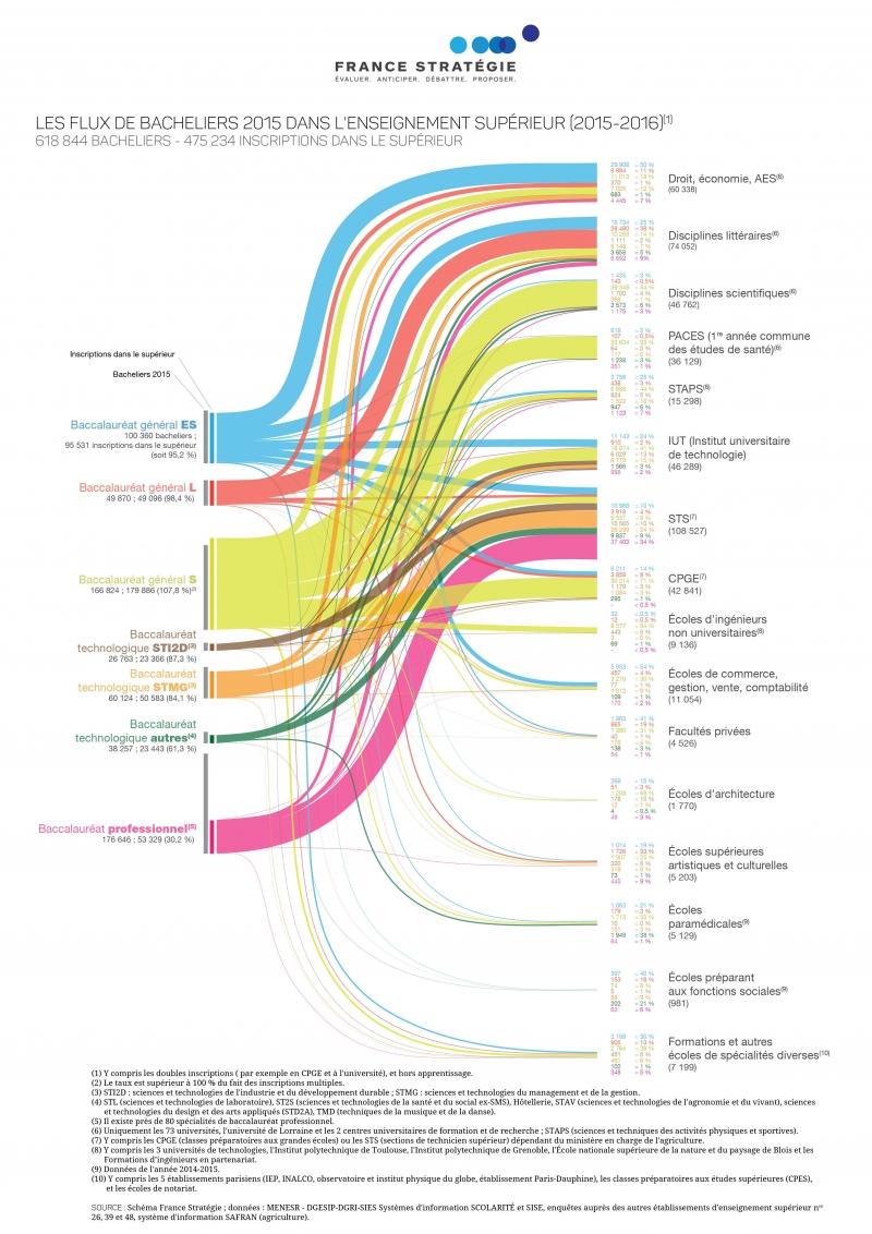 graphique-2017-2027-actions-critiques-transition-enseignement-superieur.jpg