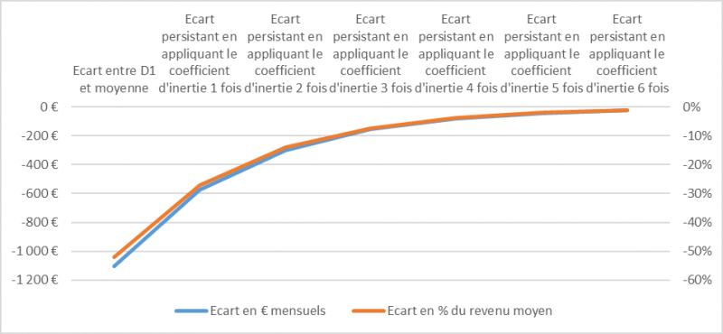 graphique-3-bille-mobilite-sociale.png