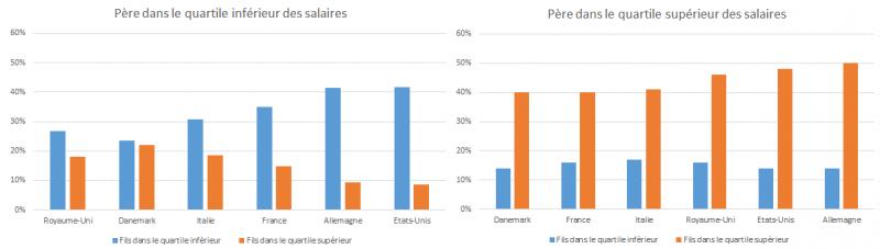 graphique-4-bille-mobilite-sociale.png