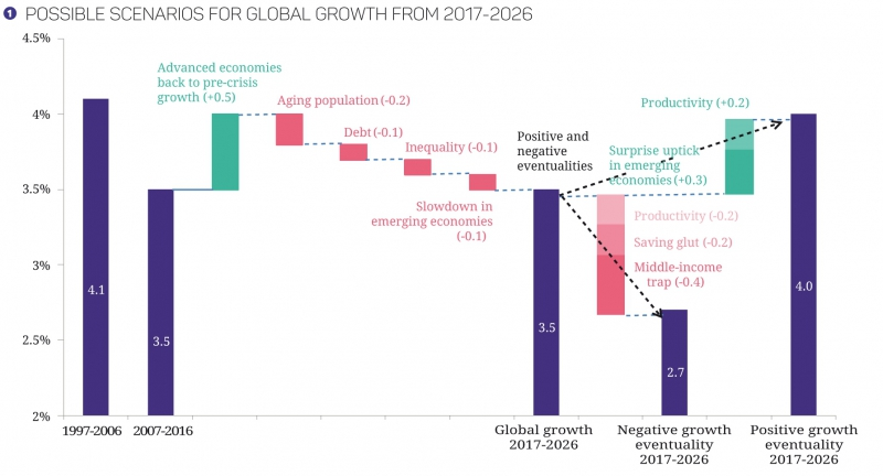 graphique-global_growth-17-27.jpg