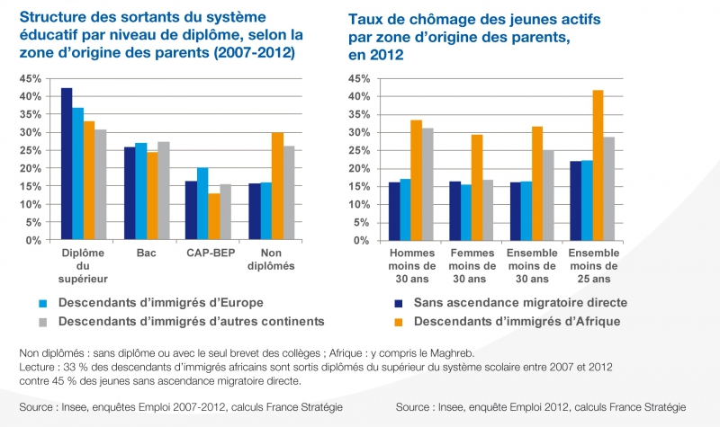 Graphique Note d'analyse 26