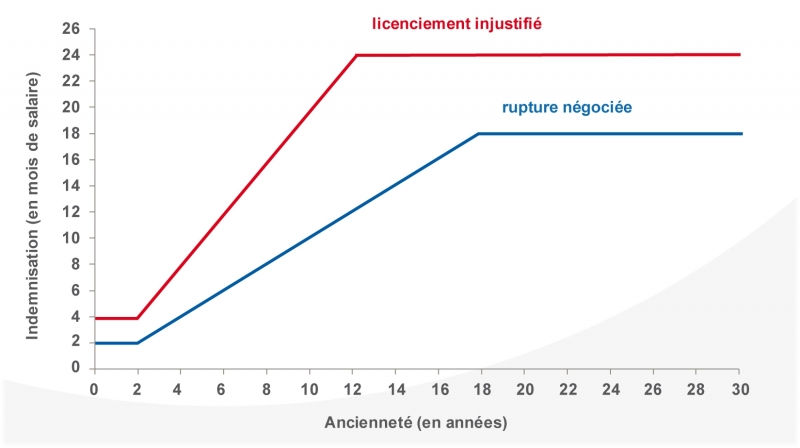 Graphiques - Note d'analyse 30