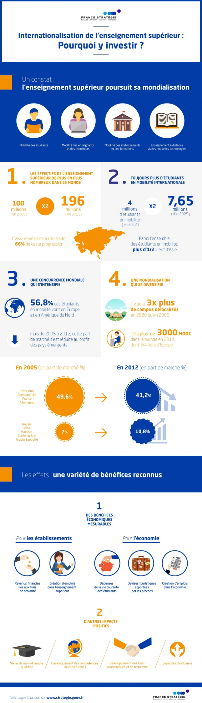 infographie_internationalisation1_vf.jpg