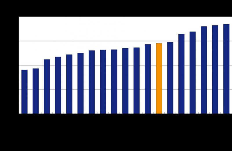 tableau-de-bord-anglais-graph-2.png