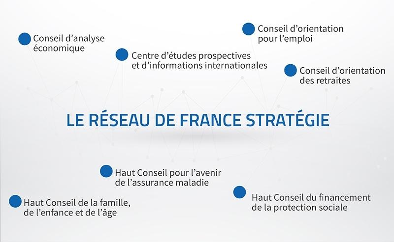 Le réseau de France Stratégie