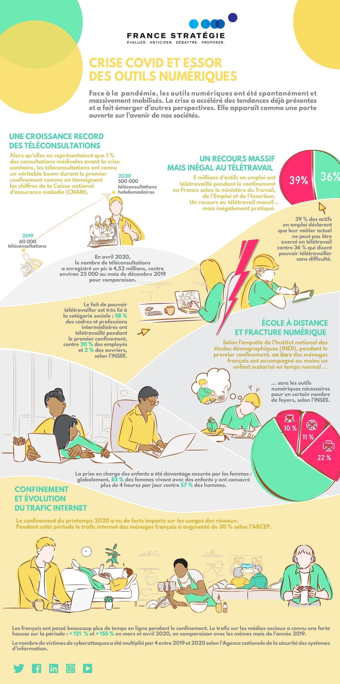 Infographie - Crise Covid et essor des outils numériques