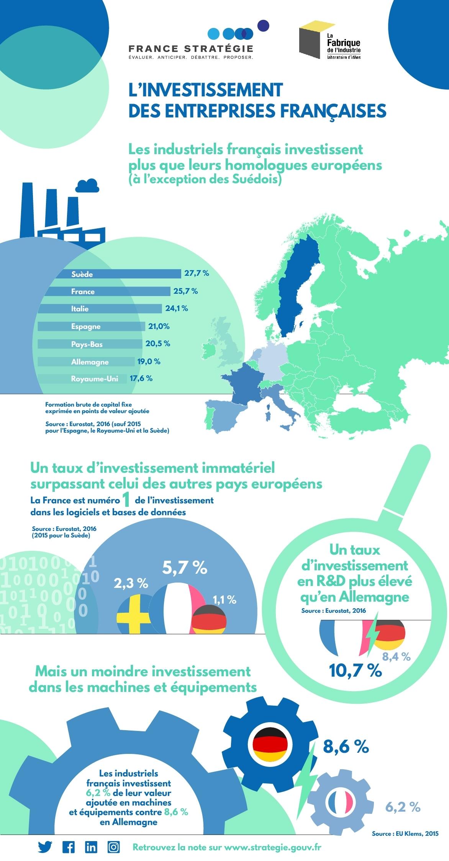 L'investissement des entreprises françaises