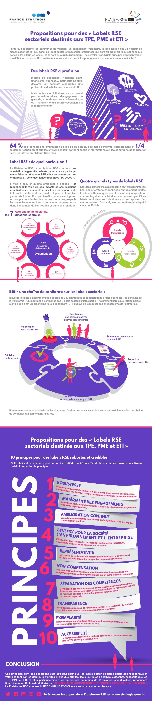 Infographie - Propositions pour des « Labels RSE sectoriels destinés aux TPE, PME et ETI »