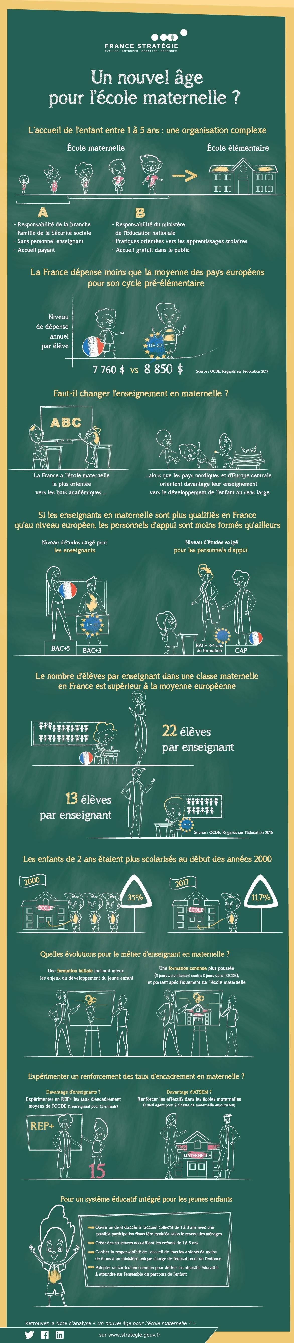 Un nouvel âge pour l'école maternelle ? - Infographie