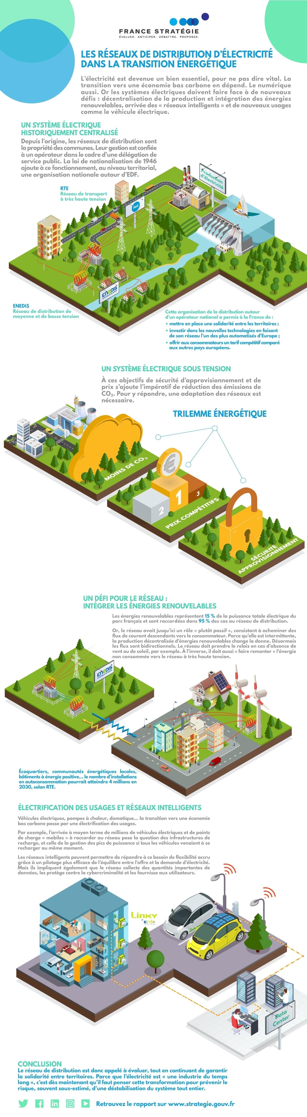 Infographie - Les réseaux de distribution d'électricité dans la transition énergétique