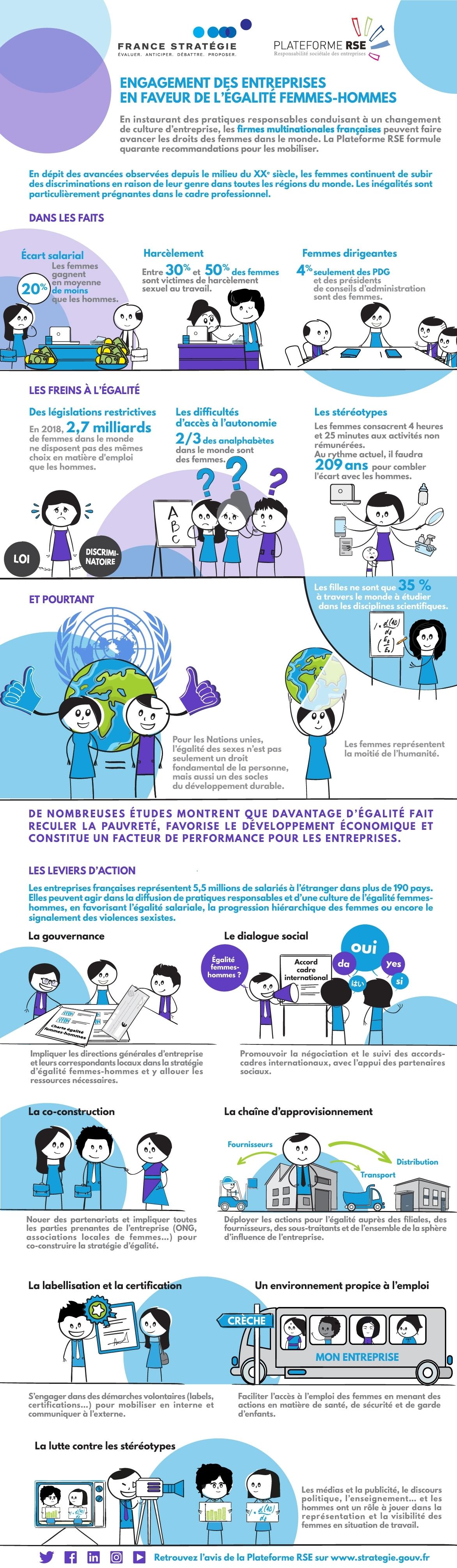 Engagement des entreprises en faveur de l'égalité femmes-hommes