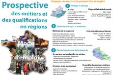 Prospective des métiers et des qualifications en régions – Mode d'emploi