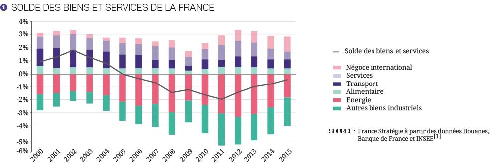"""Résultat de recherche d'images pour """"compétitivité france"""""""