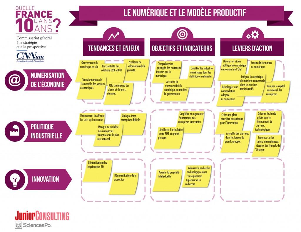 Le numérique et le modèle productif