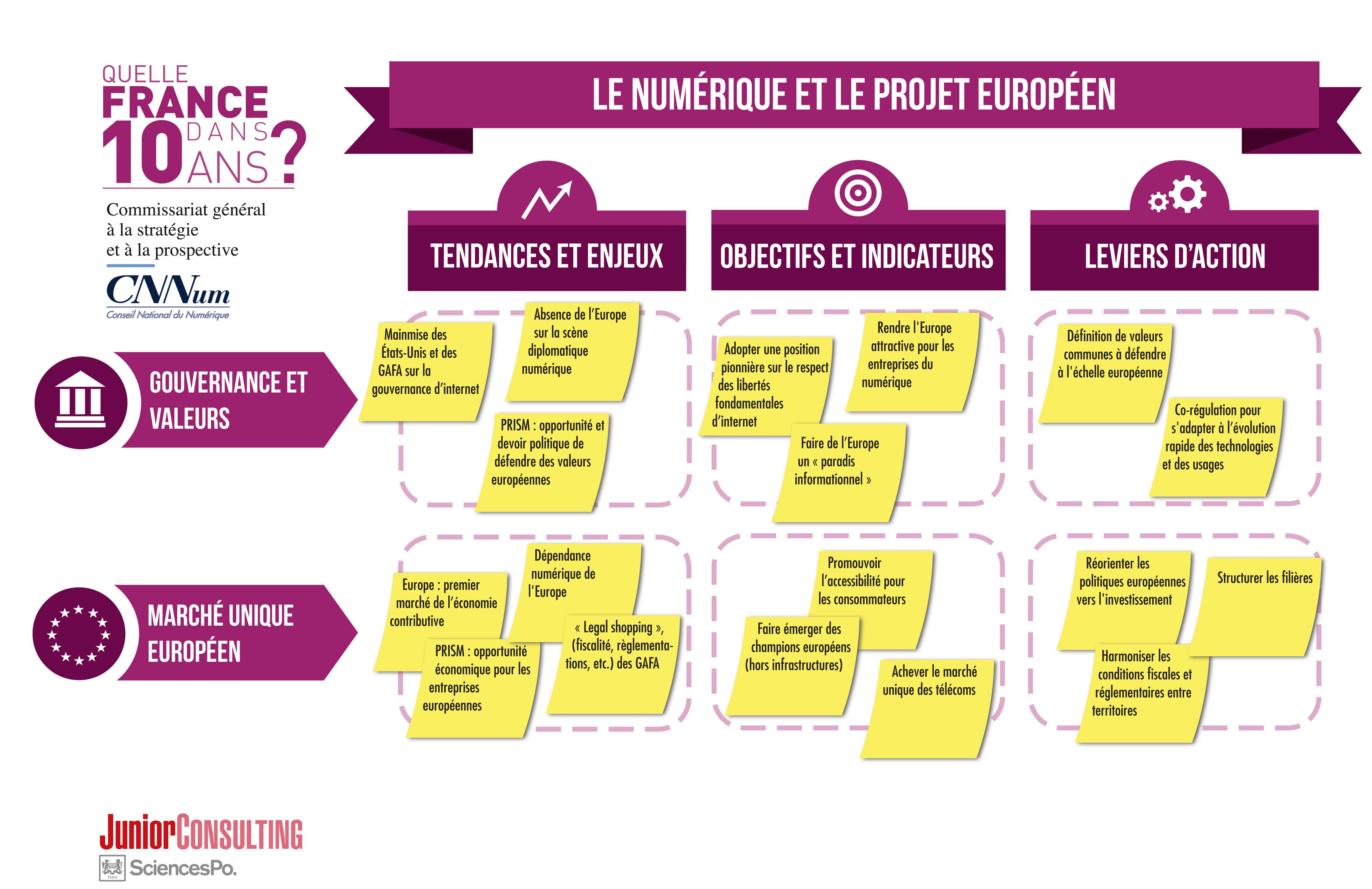 Le numérique et le projet européen
