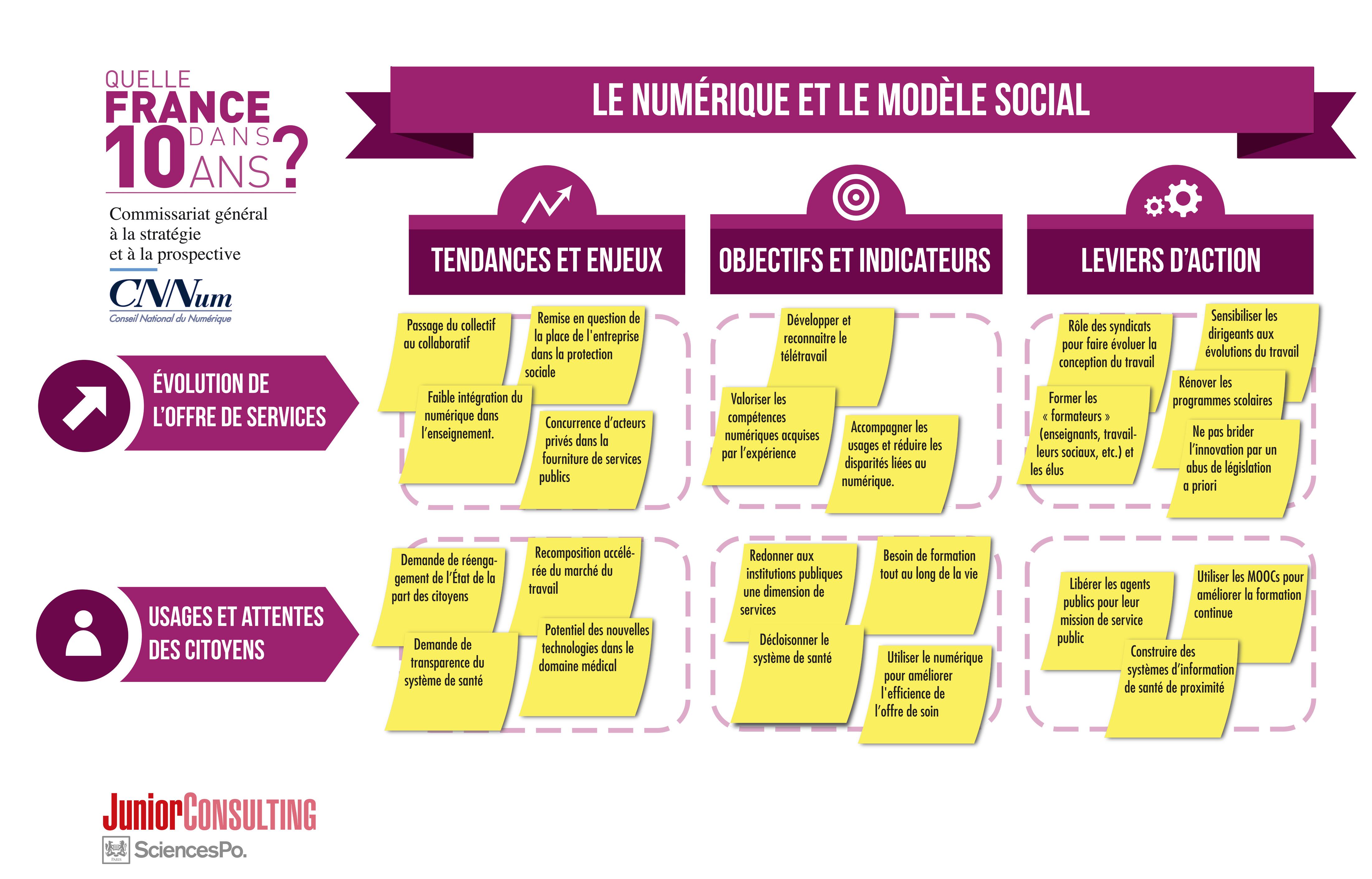 Le numérique et le modèle social