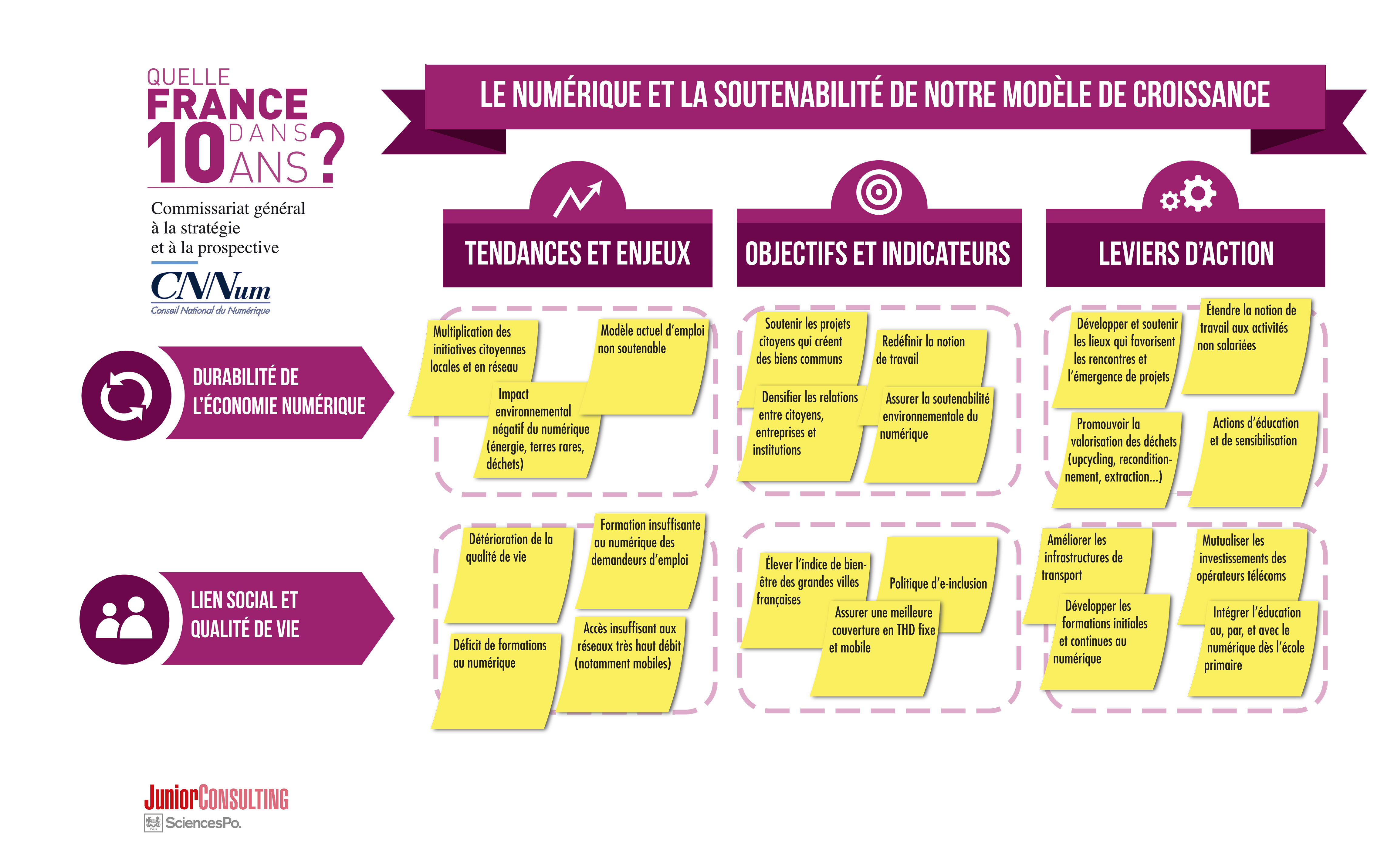 Le numérique et la soutenabilité de notre modèle de croissance