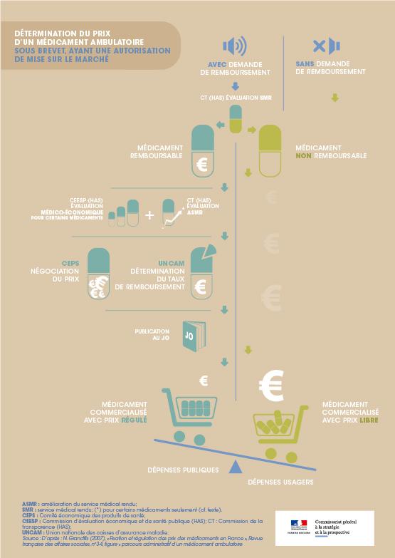 Infographie : détermination du prix d'un médicament ambulatoire sous brevet ayant une autorisation de mise sur le marché