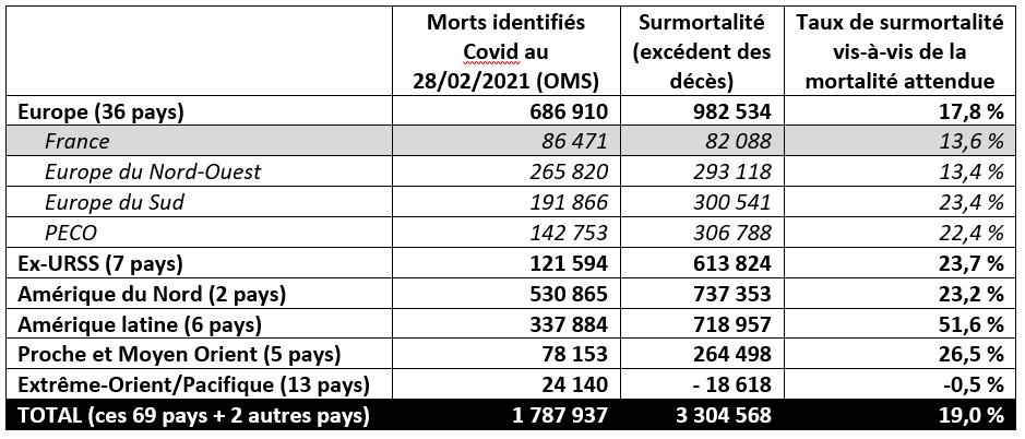 Comparaison des morts identifiés Covid et de la surmortalité depuis mars 2020