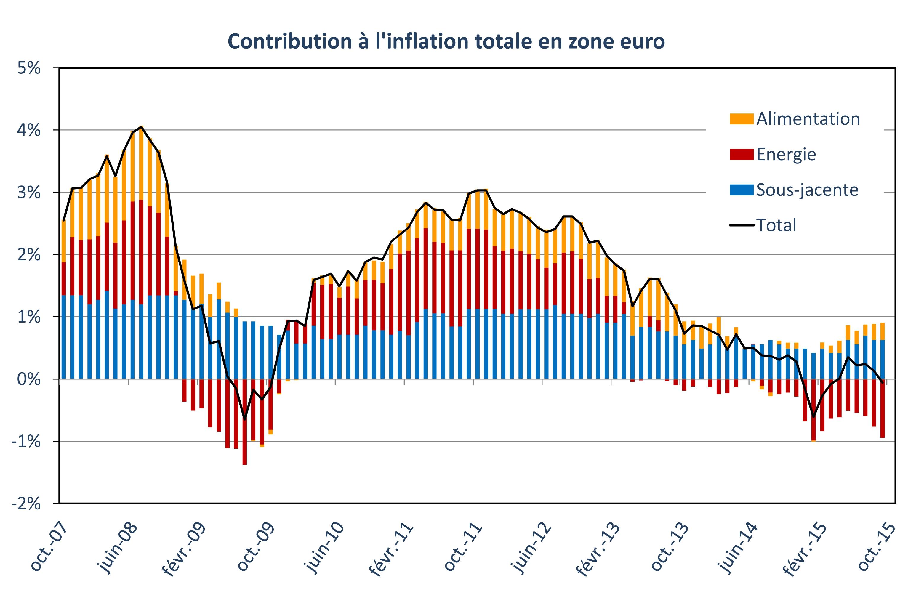 Contribution à l'inflation totale en zone euro