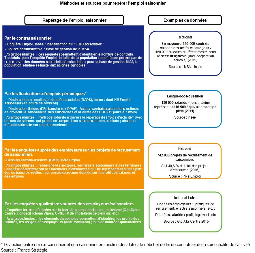 L Emploi Saisonnier Enjeux Et Perspectives France Strategie