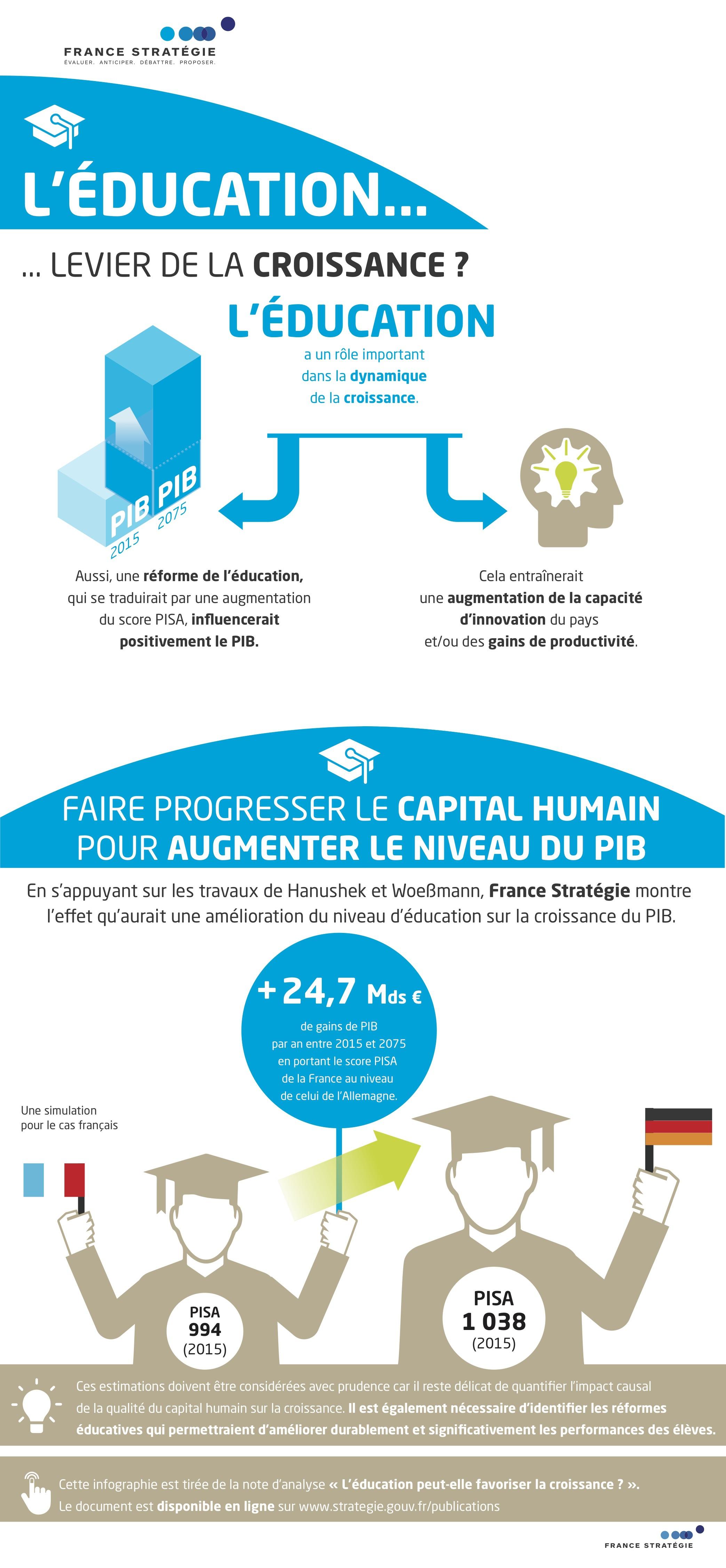 infographie éducation croissance