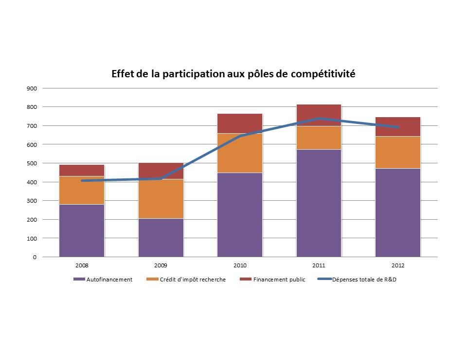 effetdelaparticipationauxpolesdecompetitivite.jpg