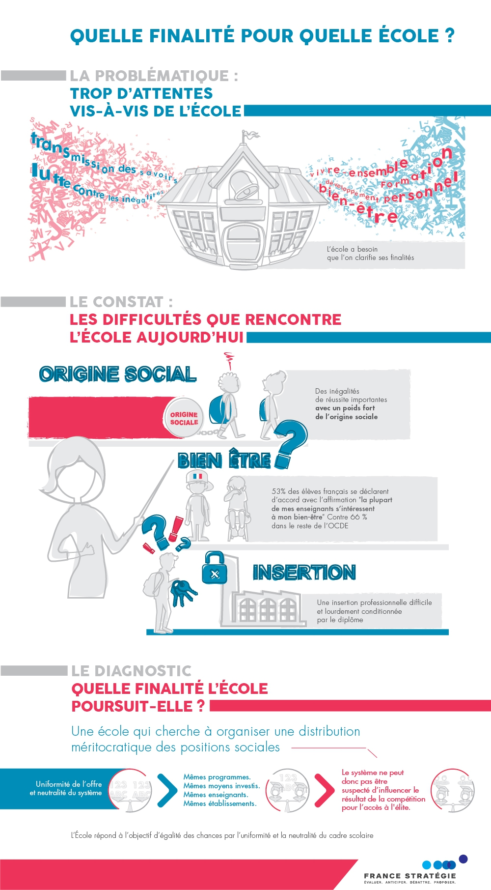 Infographie Ecole