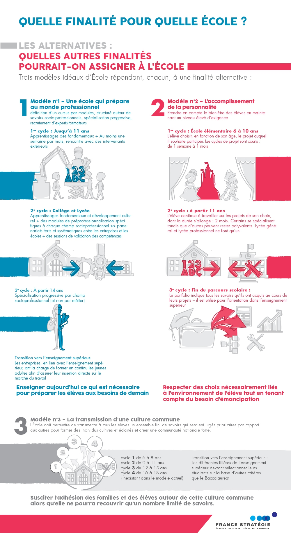 Infographie Ecole 2