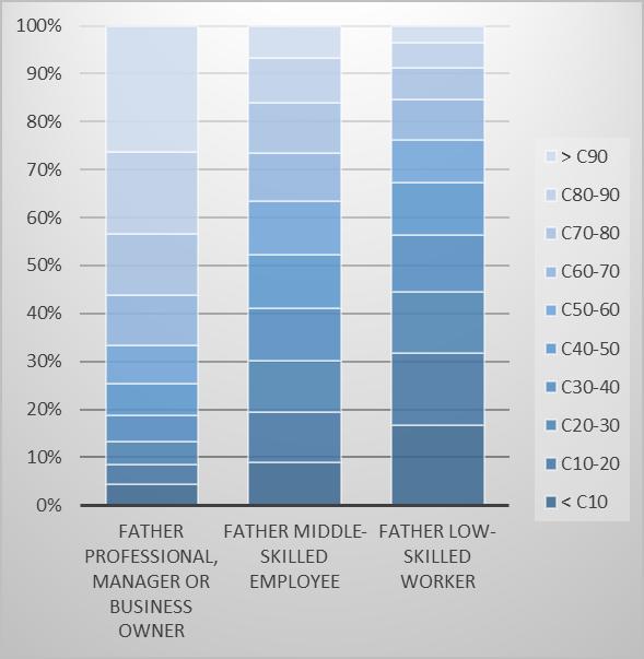 graphique-1-billet-mobilite-sociale-anglais.png