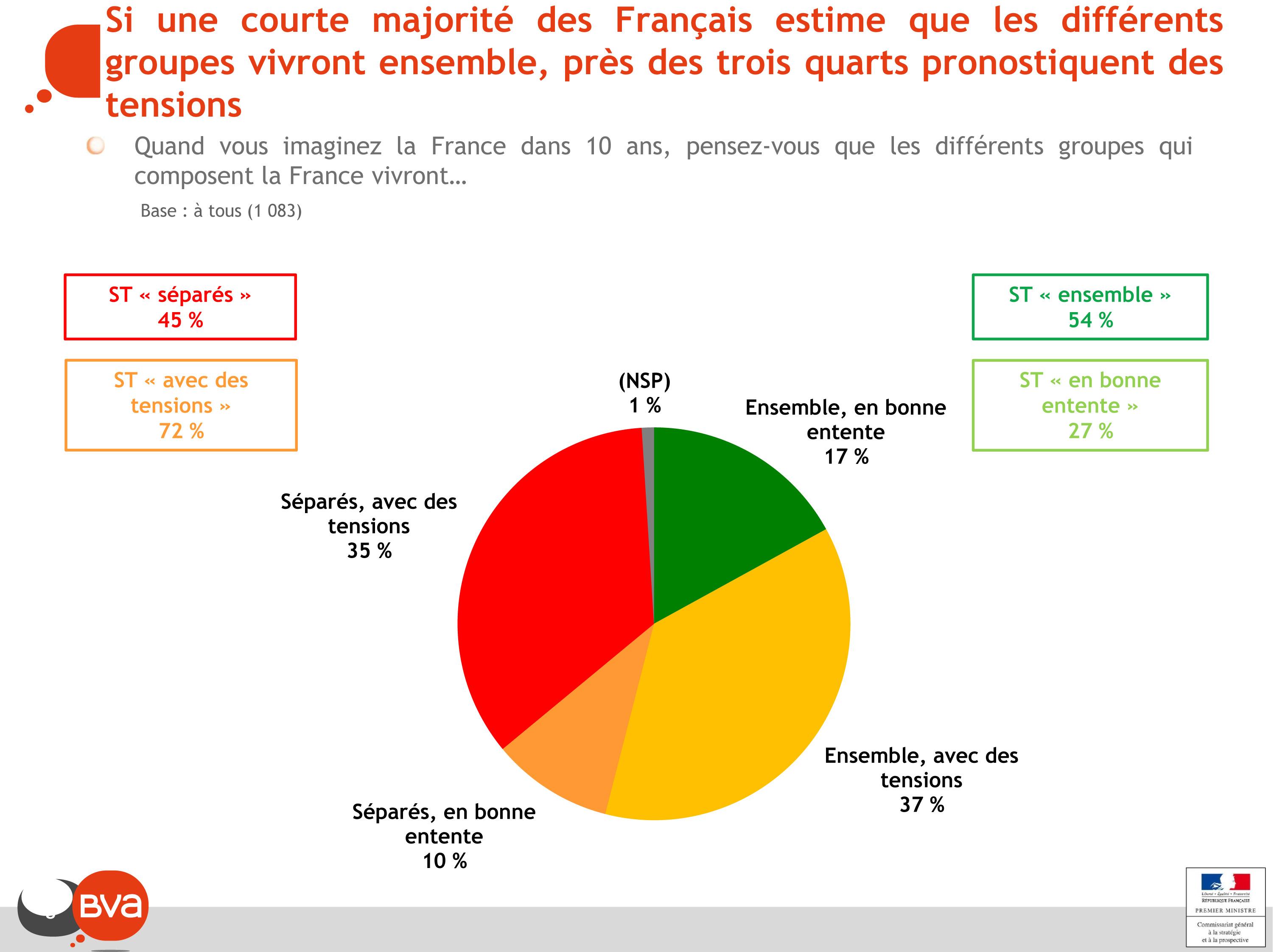 Si une courte majorité des Français estime que les différents groupes vivront ensemble, près des trois quarts pronostiquent des tensions