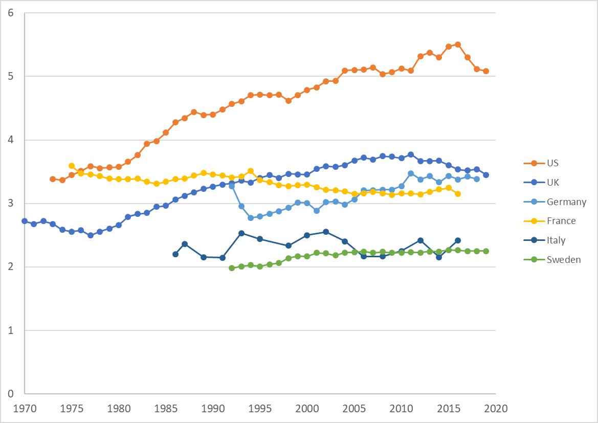 graphique-2-billet-mobilite-sociale-anglais.png