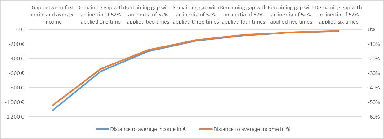 graphique-3-billet-mobilite-sociale-anglais.png
