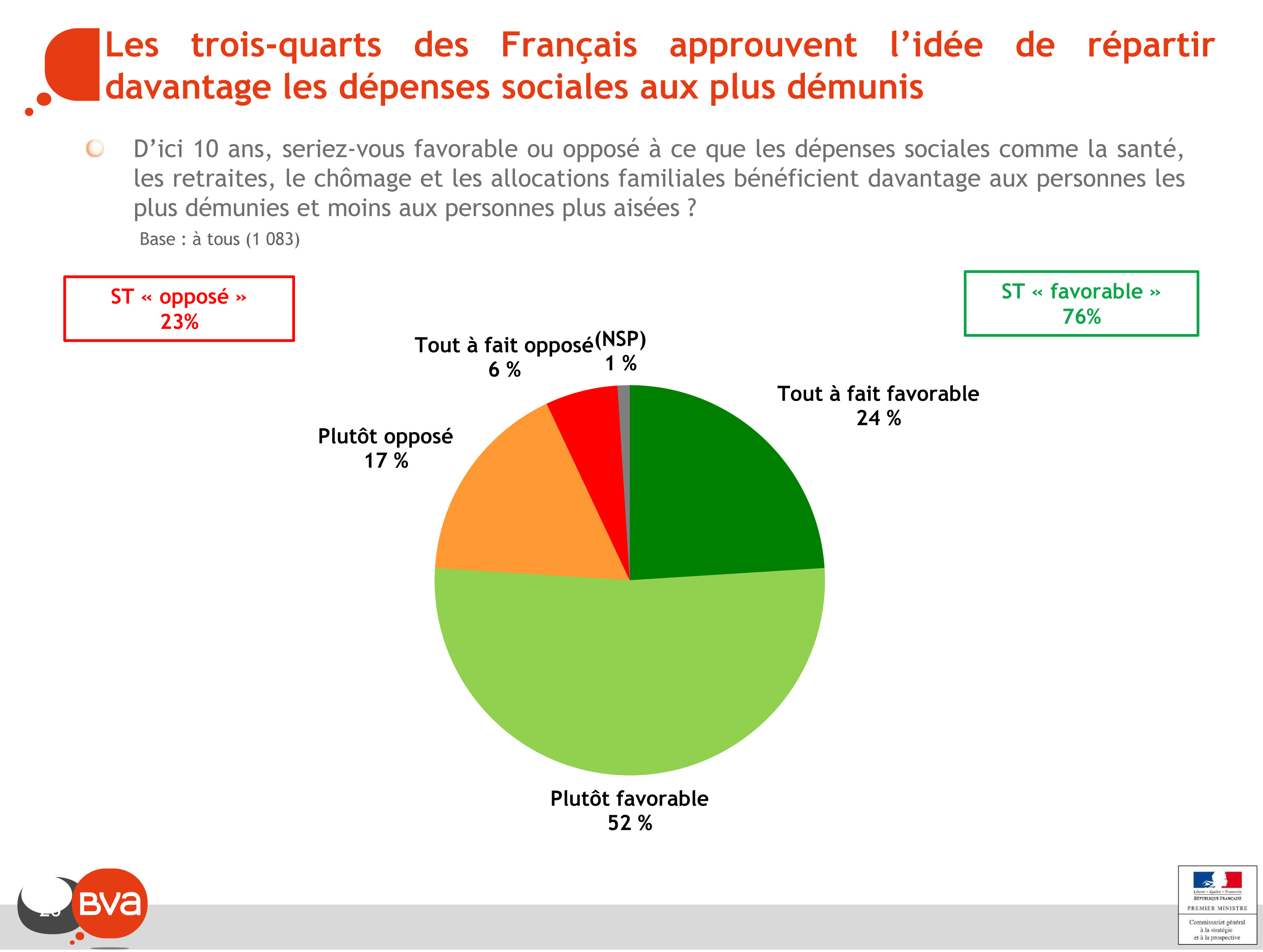 Les trois-quarts des Français approuvent l'idée de répartir davantage les dépenses sociales aux plus démunis