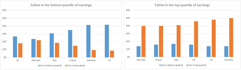 graphique-4-billet-mobilite-sociale-anglais.png