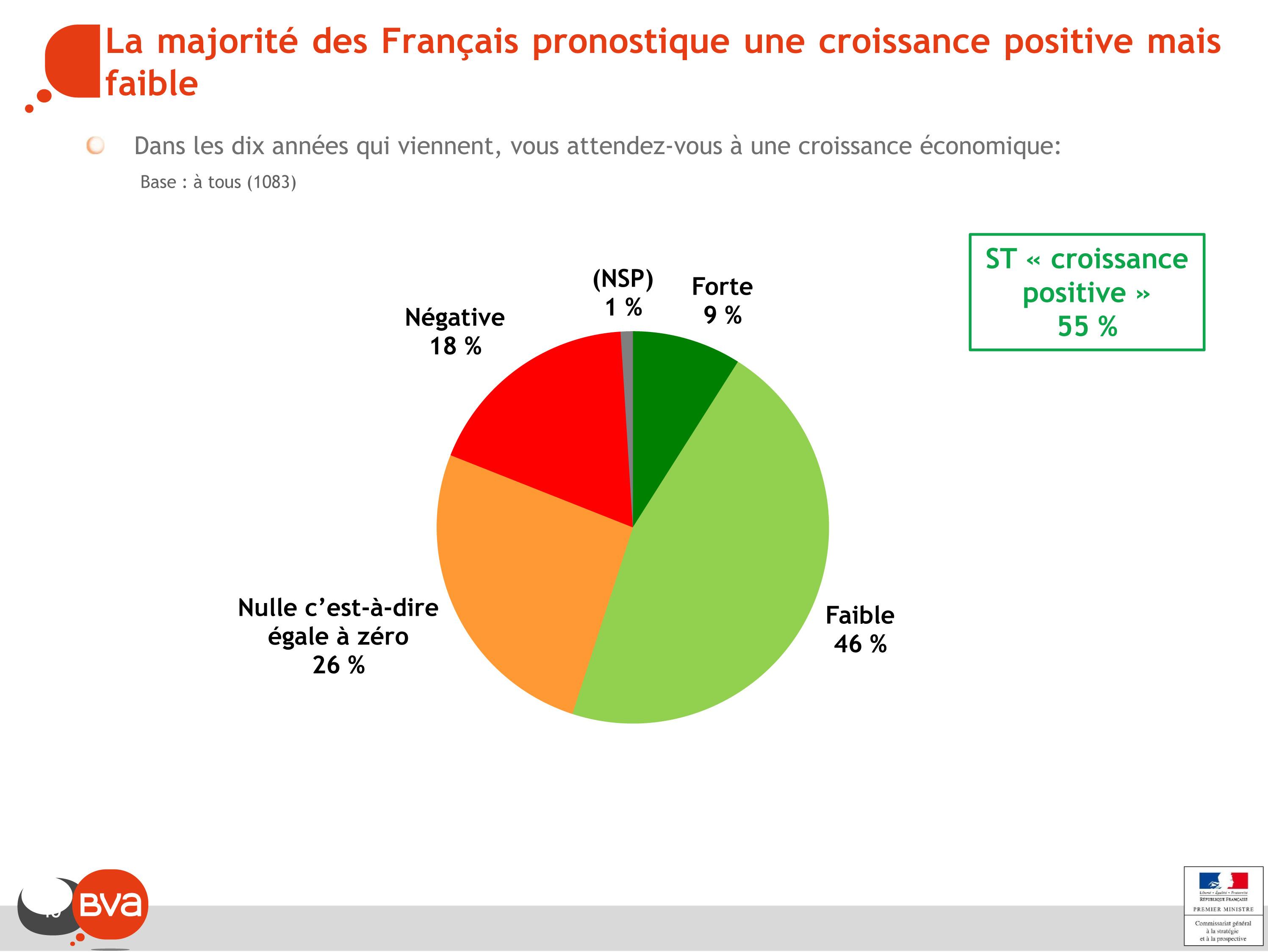 La majorité des Français pronostique une croissance positive mais faible