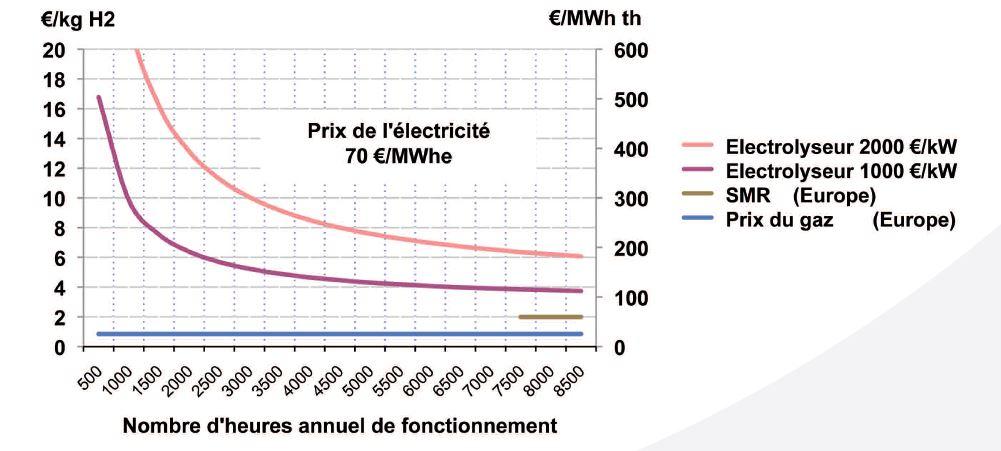 Coûts de la production d'hydrogène