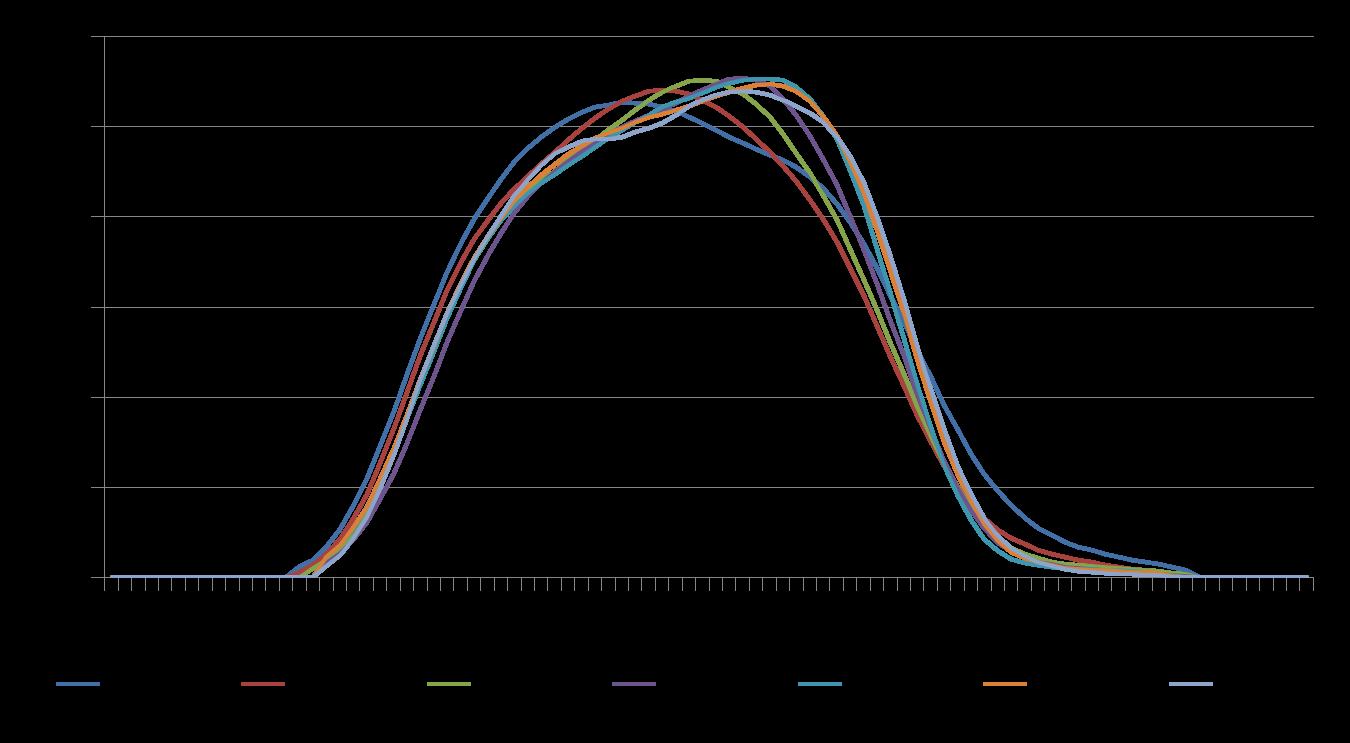 Revenus du travail par âge, en part des revenus des 30-49 ans