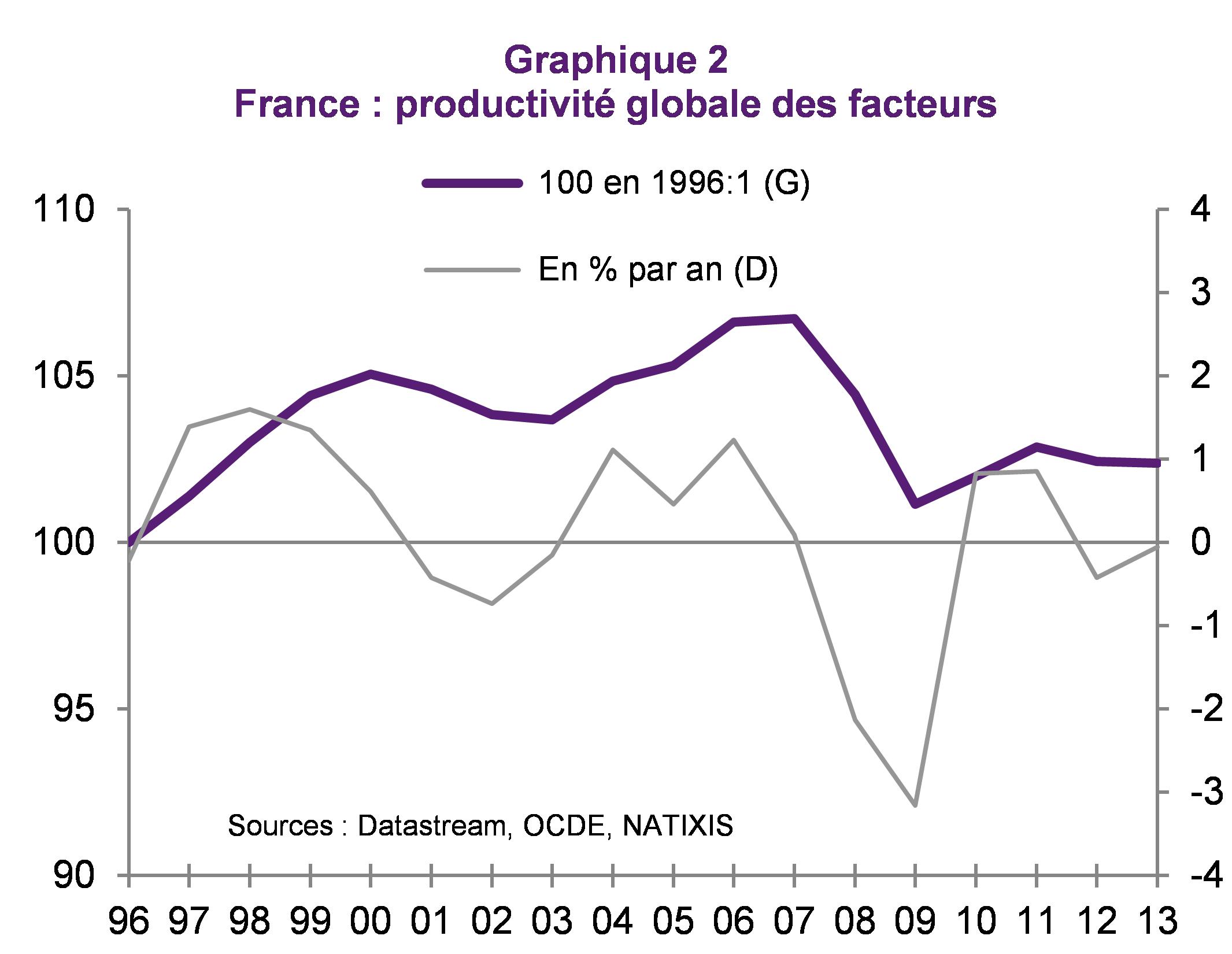 Quelle France dans 10 ans ? Contribution de Patrick Artus