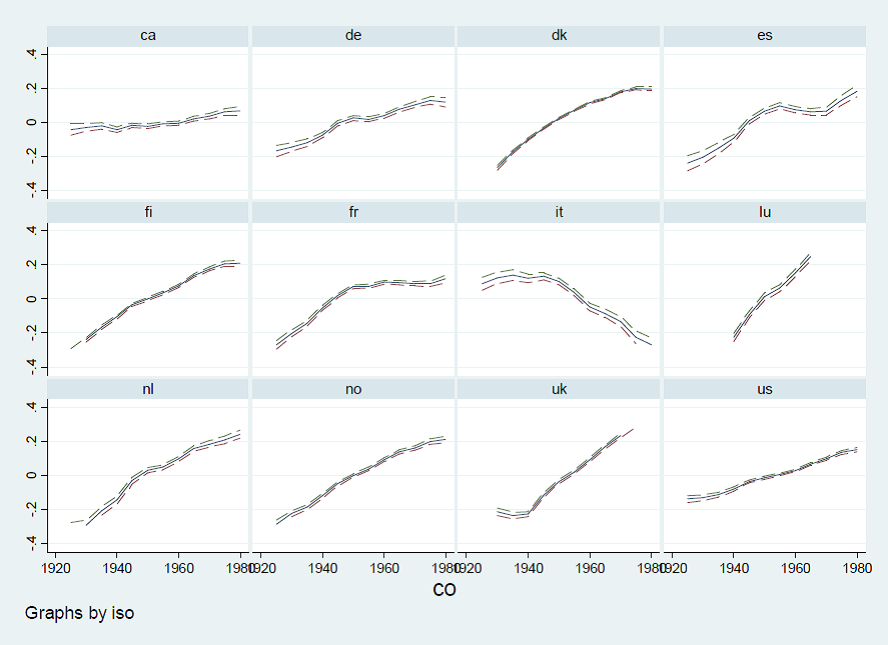 Niveau de vie relatif des cohortes nées depuis 1925