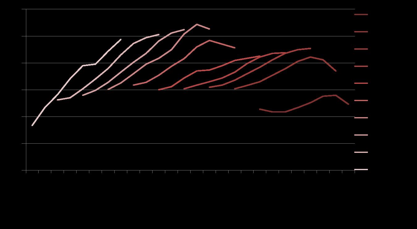 Analyse longitudinale de la consommation par âge